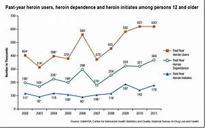 50 Year Real Estate Chart Heroin Use In The United States Data And Recent Trends