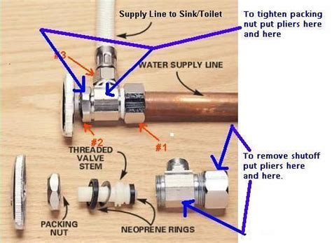 handle broke   shut  valve  sink