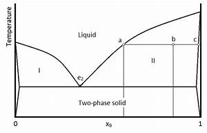 8 8  Solid-liquid Systems - Eutectic Points