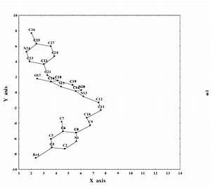 Total Potential Energy Contour Graph By Lennard Jones