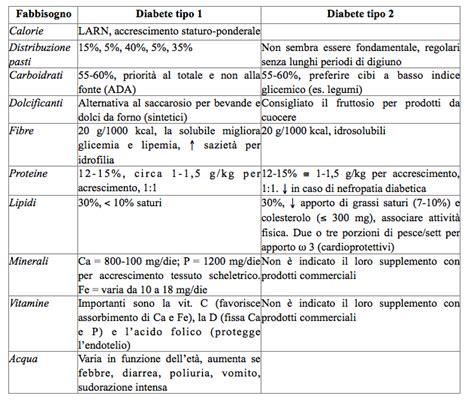 dieta alimentare per diabete mellito tipo 2 187 dieta per diabetici tipo 2 pdf