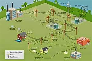 Power Generation Transmission And Distribution By Smart