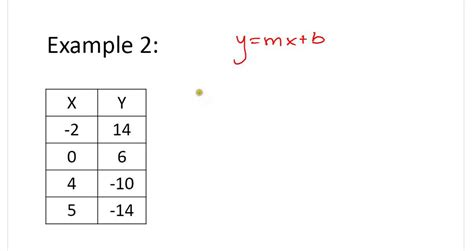 3-17 -write Function Rule Given A Table.wmv