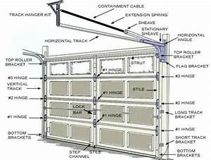 Best Representation Descriptions  Garage Door Parts