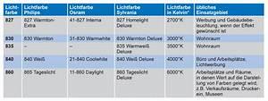 Kelvin Licht Tabelle : leifeld lichttechnik gmbh vertriebspartner von hera leuchtmittel m belleuchten ~ Orissabook.com Haus und Dekorationen