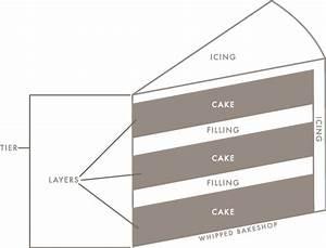 Anatomy Of A Cake