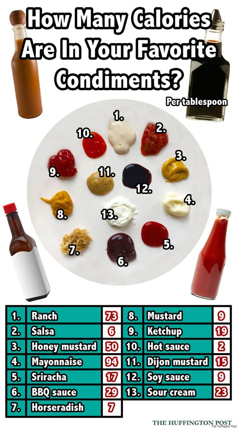 Here's How Many Calories Are In Your Favorite Condiments