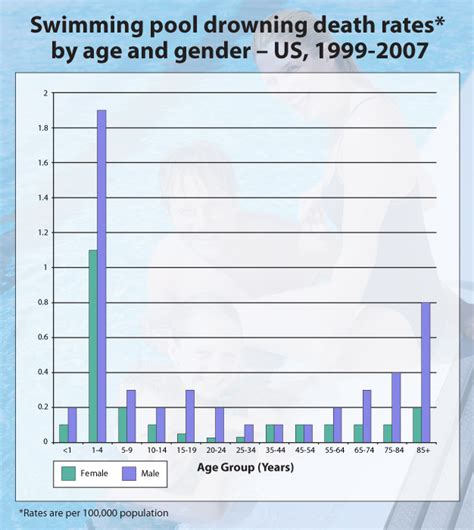 Chart Swimming Pool Drowning Death Rates By Age And