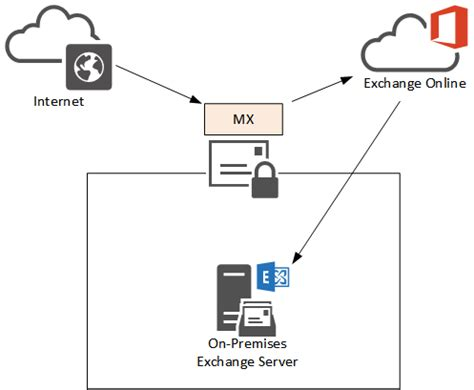 Office 365 Hybrid Mail Routing by Mx Records For Exchange Hybrid Deployments
