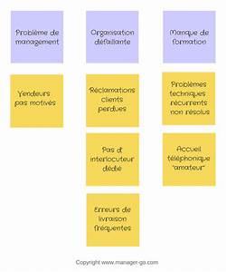 Construire Un Diagramme Des Affinit U00e9s  Ou Kj