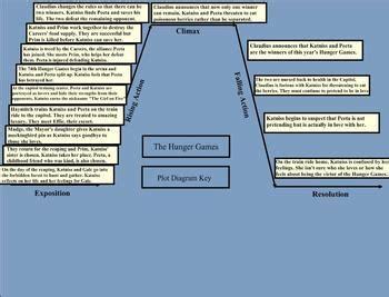 smartboard the hunger games plot summary diagram smart