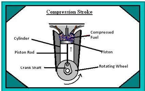 Diagram Of A 4 Stroke Cycle Engine Compression by Four Stroke Petrol Engine Working And Principle With P V