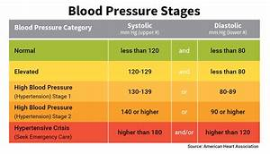 Blood Pressure Chart  U0026 Numbers  Normal Range  Systolic