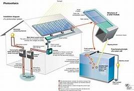 Home Solar Power System Design by Residential Solar How To Use Residential Solar Power Solar Energy