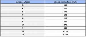 Indice De Vitesse Pneu : r glementation les diff rents types de pneumatiques ~ Medecine-chirurgie-esthetiques.com Avis de Voitures