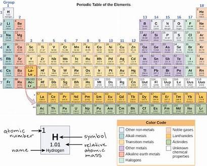 Periodic Table Orbitals Atomic Electron Shells Orbital