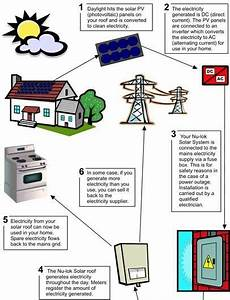 Solar Panel Diagram For Kids More Tips And Info Here