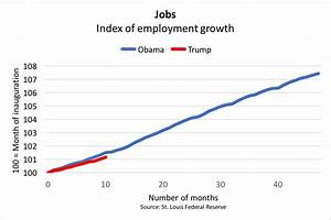 Job Growth Chart Under Obama Trump 39 S Economy Looks Just Like Obama 39 S Except For One