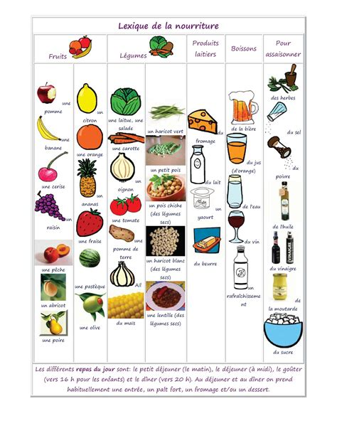 vocabulaire cuisine vocabulaire des aliments de la nourriture et de la