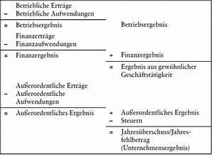 Bilanz Rechnung : gewinn und verlustrechnung gesamtkostenverfahren das wirtschaftslexikon com ~ Themetempest.com Abrechnung