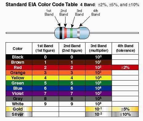 what color is electricity resistance ohm 180 s what is electrical resistance