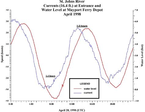 noaa tides currents