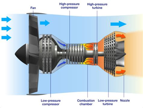 Visual Inspections Of Commercial Jet Engines