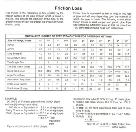 Friction Loss In Pipe Table - Ronniebrownlifesystems