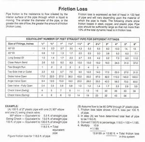 Friction Loss Tables For Pvc Pipe