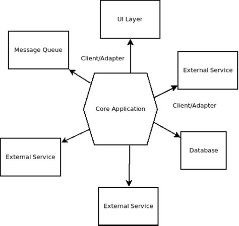 application of middleware in the three tier client server