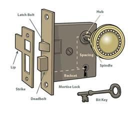 Bedroom Door Handles With Lock by Door Lock Hardware Parts Pictures To Pin On Pinterest