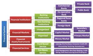 Indian Financial System Introduction
