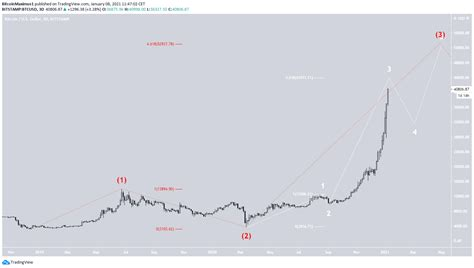 Bitcoin Wave Count Suggests a Top on the Horizon - BeInCrypto