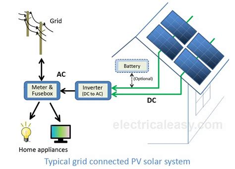 Solar Power System How Does Work Electricaleasy