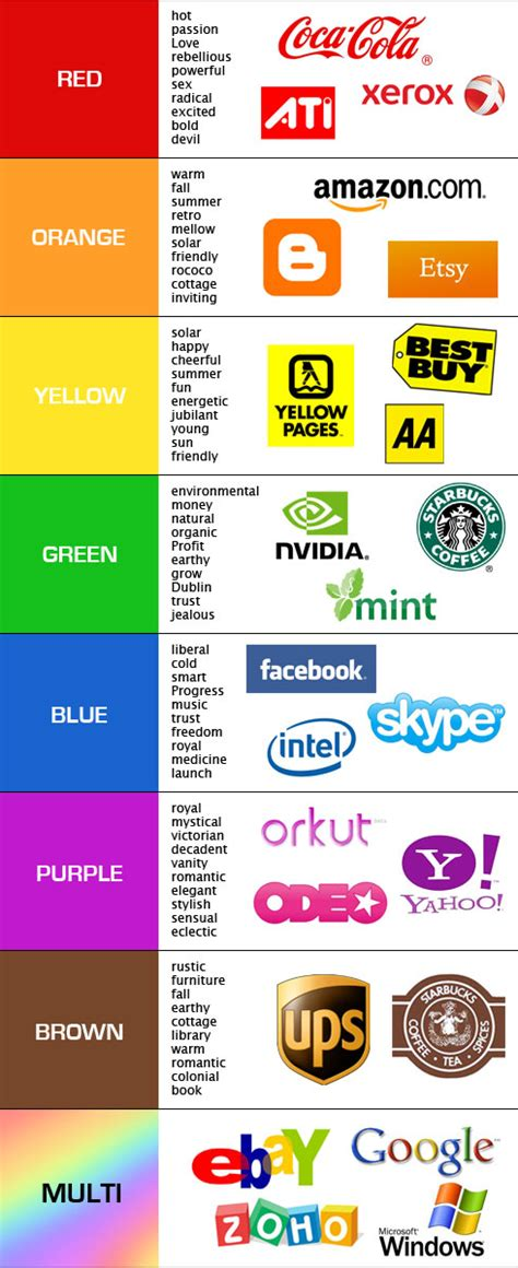 A Guide To Choosing Colors For Your Brand · The Usability Post