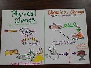 Chemical Changes Examples For Kids