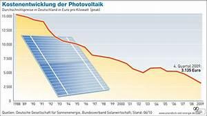 Kosten Photovoltaik 2017 : photovoltaik preisentwicklung preisvergleich ber die letzten jahre ~ Frokenaadalensverden.com Haus und Dekorationen