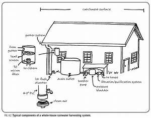 Rainwater Harvesting For Drylands And Beyond  Volume 1