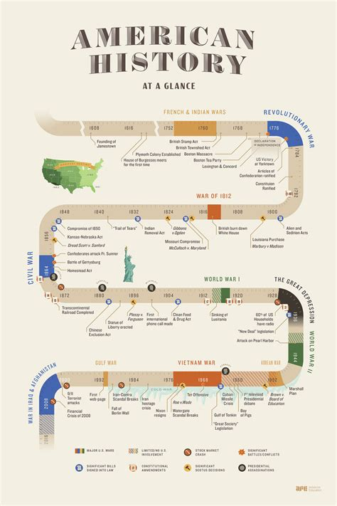 History Timeline Infographic | www.pixshark.com - Images ...