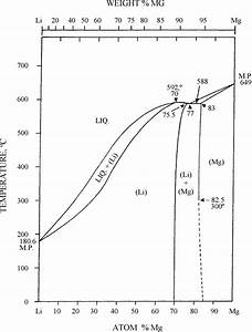Phase Diagram Of Li