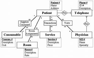 Hospital Management System   Overview  Project  Er Diagram