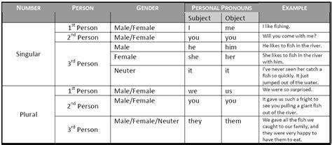 A Chart Of Personal Pronoun