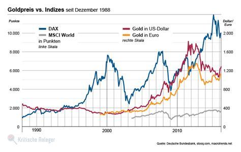 ist gold eine gute geldanlage kritische anlegerde