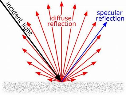 Reflection Specular Diffuse Illustration Surface Reflector Kutz