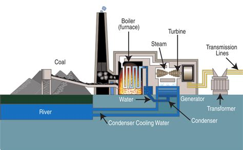 filecoal fired power plant diagramsvg wikimedia commons