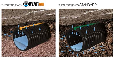 drenaggio terreno giardino tubo drenaggio fessurato avar180 italiana corrugati