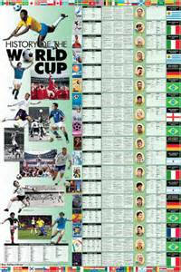 World Cup Soccer History Timeline