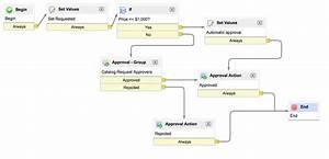 Service Catalog Workflows