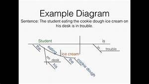 Google Diagramming