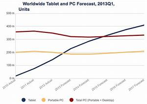 idc tablets to overtake laptops this year all pcs in 2015 With post pc tablets to overtake notebooks in 2013